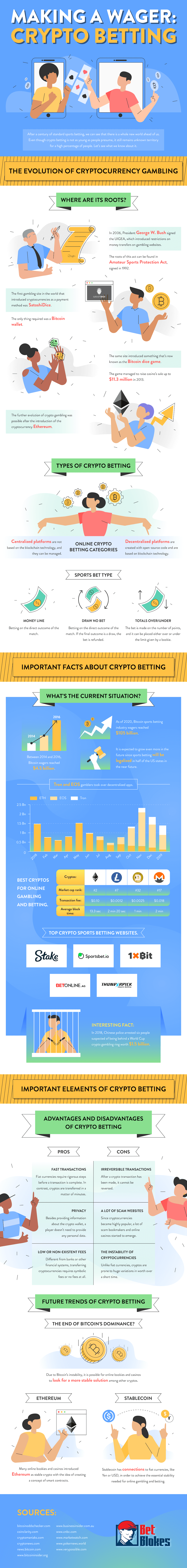Making a Wager - Crypto Betting Infographic